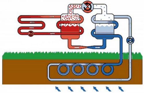 Незамерзающая жидкость для систем отопления - советы и